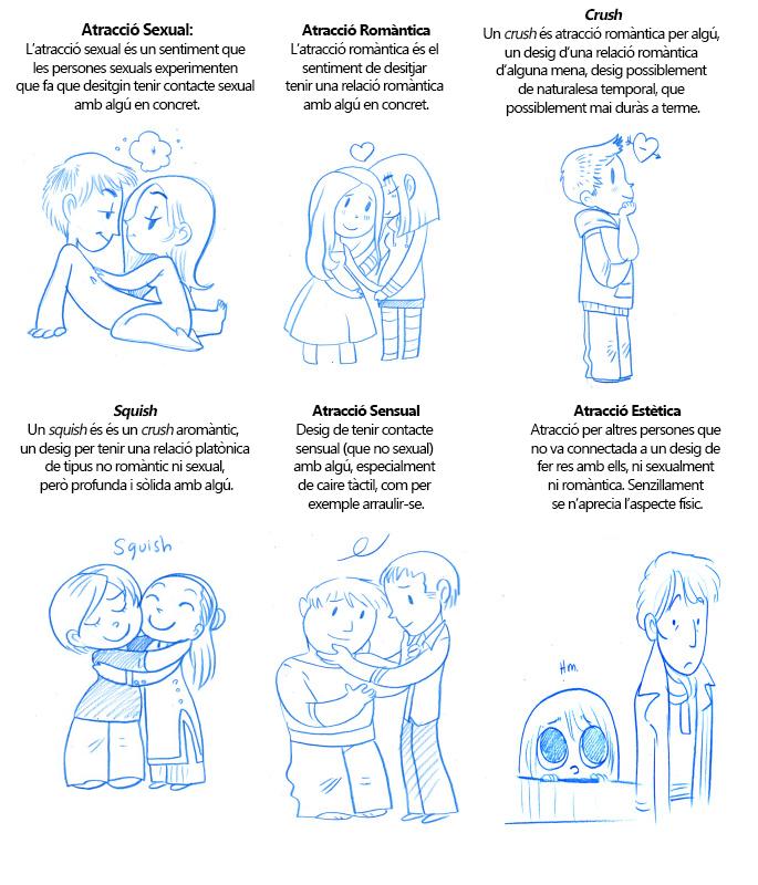 Diferents tipus d'atracció